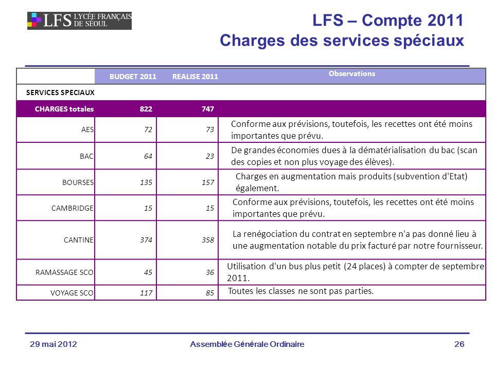29 mai 2012Assemblée Générale Ordinaire26 LFS – Compte 2011 Charges des services spéciaux BUDGET 2011REALISE 2011 Observations SERVICES SPECIAUX CHARGES totales822747 AES7273 Conforme aux prévisions, toutefois, les recettes ont été moins importantes que prévu.