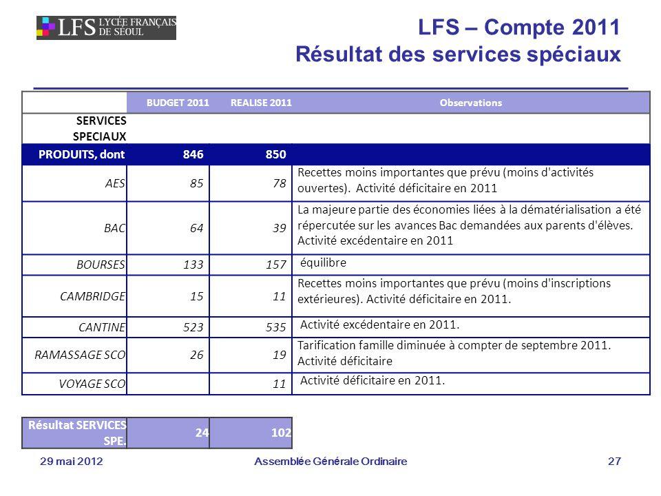 29 mai 2012Assemblée Générale Ordinaire27 LFS – Compte 2011 Résultat des services spéciaux BUDGET 2011REALISE 2011Observations SERVICES SPECIAUX PRODUITS, dont846850 AES8578 Recettes moins importantes que prévu (moins d activités ouvertes).