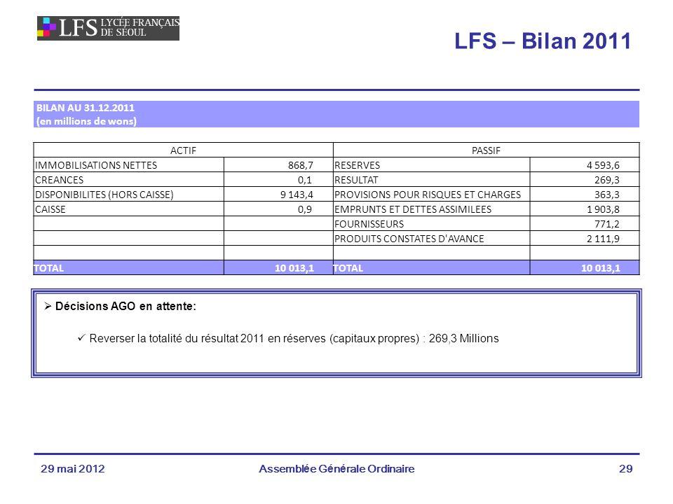 29 mai 2012Assemblée Générale Ordinaire29 LFS – Bilan 2011 Décisions AGO en attente: Reverser la totalité du résultat 2011 en réserves (capitaux propres) : 269,3 Millions BILAN AU 31.12.2011 (en millions de wons) ACTIFPASSIF IMMOBILISATIONS NETTES 868,7RESERVES 4 593,6 CREANCES 0,1RESULTAT 269,3 DISPONIBILITES (HORS CAISSE) 9 143,4PROVISIONS POUR RISQUES ET CHARGES 363,3 CAISSE 0,9EMPRUNTS ET DETTES ASSIMILEES 1 903,8 FOURNISSEURS 771,2 PRODUITS CONSTATES D AVANCE 2 111,9 TOTAL 10 013,1TOTAL 10 013,1