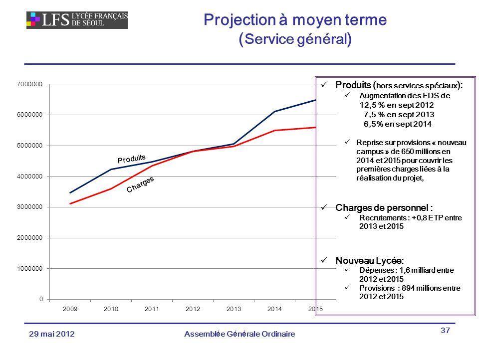 Produits ( hors services spéciaux ): Augmentation des FDS de 12,5 % en sept 2012 7,5 % en sept 2013 6,5% en sept 2014 Reprise sur provisions « nouveau campus » de 650 millions en 2014 et 2015 pour couvrir les premières charges liées à la réalisation du projet, Charges de personnel : Recrutements : +0,8 ETP entre 2013 et 2015 Nouveau Lycée: Dépenses : 1,6 milliard entre 2012 et 2015 Provisions : 894 millions entre 2012 et 2015 Projection à moyen terme ( Service général ) 29 mai 2012Assemblée Générale Ordinaire 37