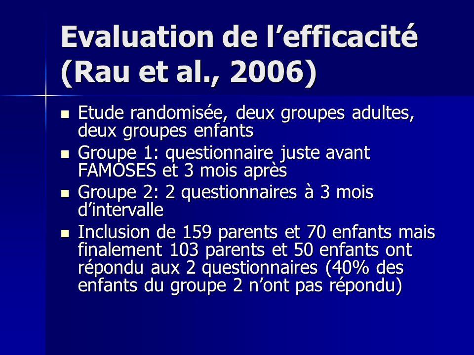 Evaluation de lefficacité (Rau et al., 2006) Etude randomisée, deux groupes adultes, deux groupes enfants Etude randomisée, deux groupes adultes, deux