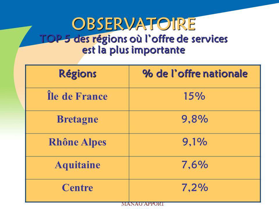 MANAG'APPORT OBSERVATOIRE TOP 5 des régions où loffre de services est la plus importante Régions % de loffre nationale Île de France 15% Bretagne 9,8%
