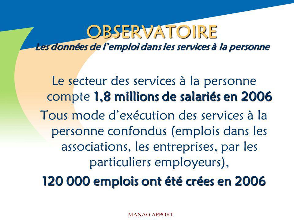 MANAG'APPORT OBSERVATOIRE Les données de lemploi dans les services à la personne 1,8 millions de salariés en 2006 Le secteur des services à la personn