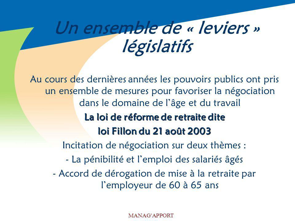 MANAG'APPORT Un ensemble de « leviers » législatifs Au cours des dernières années les pouvoirs publics ont pris un ensemble de mesures pour favoriser