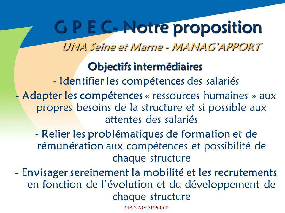 MANAG'APPORT G P E C- Notre proposition UNA Seine et Marne - MANAGAPPORT Objectifs intermédiaires Objectifs intermédiaires - Identifier les compétence