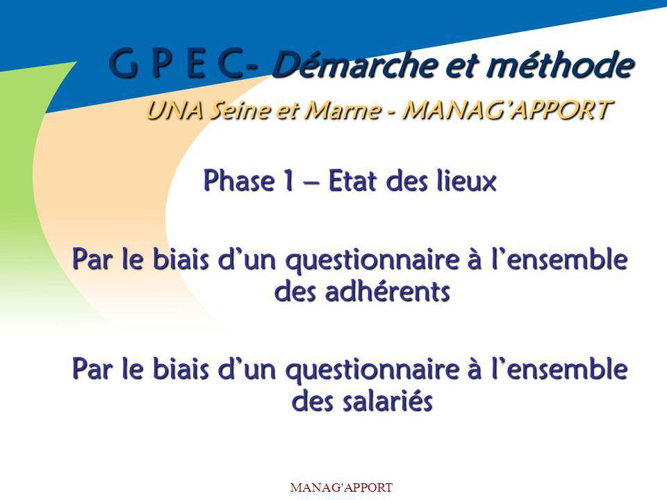 MANAG'APPORT G P E C- Démarche et méthode UNA Seine et Marne - MANAGAPPORT Phase 1 – Etat des lieux Par le biais dun questionnaire à lensemble des adh