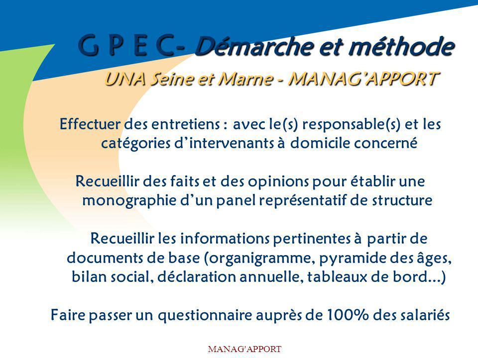 MANAG'APPORT G P E C- Démarche et méthode UNA Seine et Marne - MANAGAPPORT Effectuer des entretiens : avec le(s) responsable(s) et les catégories dint