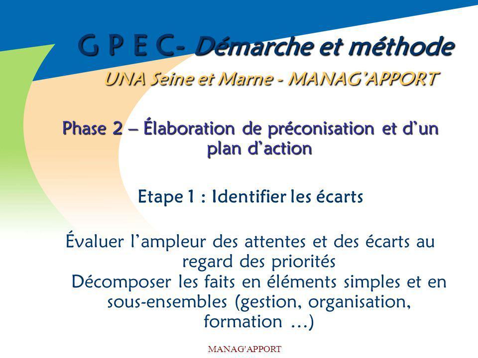 MANAG'APPORT G P E C- Démarche et méthode UNA Seine et Marne - MANAGAPPORT Phase 2 – Élaboration de préconisation et dun plan daction Etape 1 : Identi