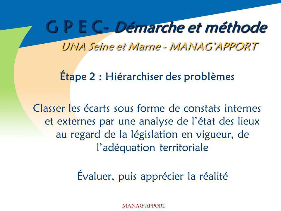 MANAG'APPORT G P E C- Démarche et méthode UNA Seine et Marne - MANAGAPPORT Étape 2 : Hiérarchiser des problèmes Classer les écarts sous forme de const