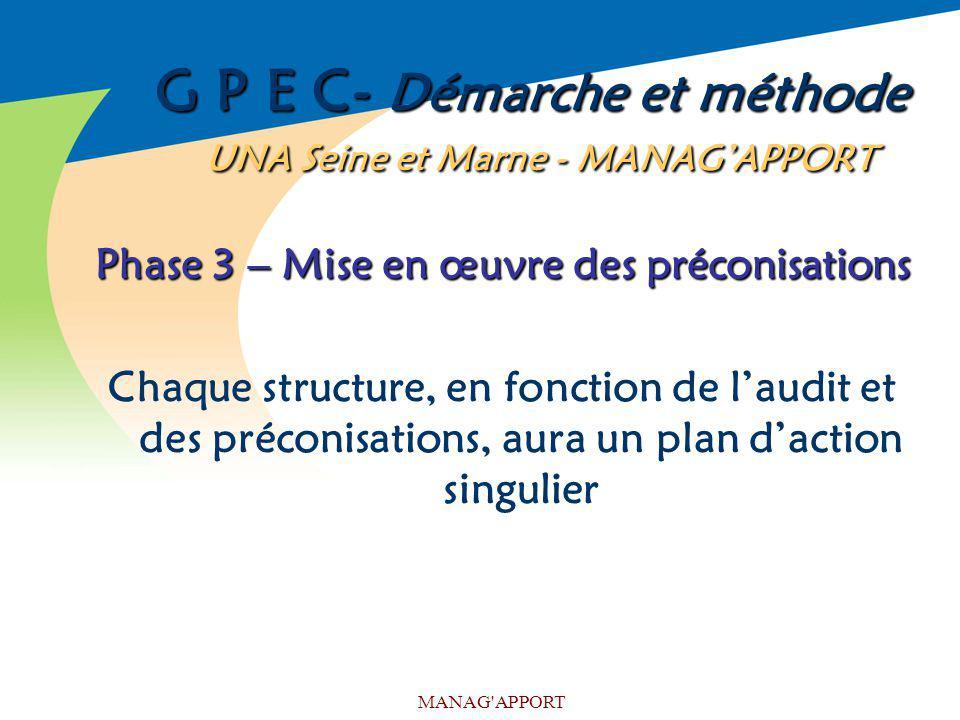 MANAG'APPORT G P E C- Démarche et méthode UNA Seine et Marne - MANAGAPPORT Phase 3 – Mise en œuvre des préconisations Chaque structure, en fonction de