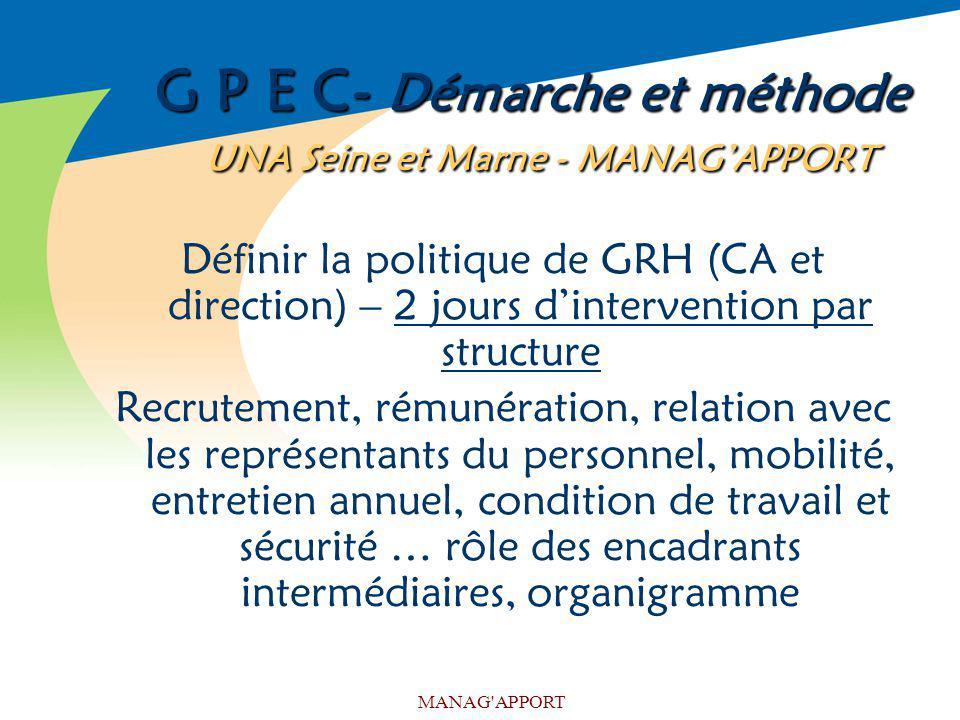 MANAG'APPORT G P E C- Démarche et méthode UNA Seine et Marne - MANAGAPPORT Définir la politique de GRH (CA et direction) – 2 jours dintervention par s