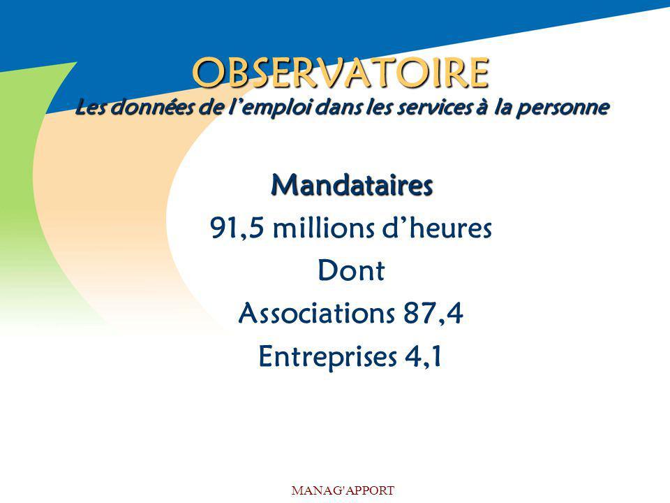 MANAG'APPORT OBSERVATOIRE Les données de lemploi dans les services à la personne Mandataires 91,5 millions dheures Dont Associations 87,4 Entreprises
