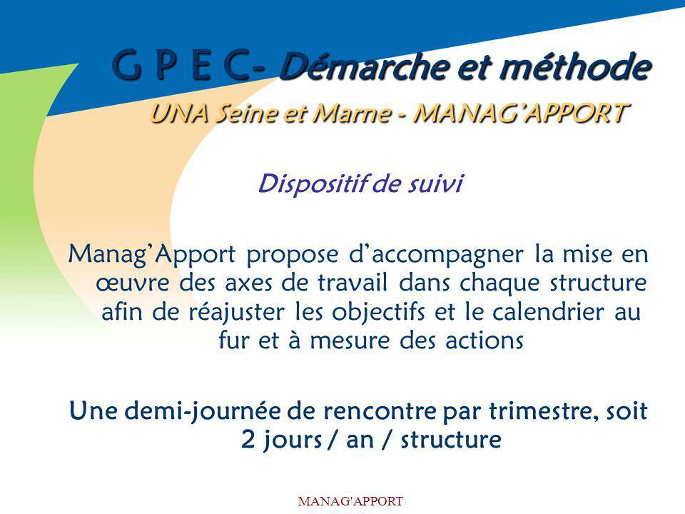 MANAG'APPORT G P E C- Démarche et méthode UNA Seine et Marne - MANAGAPPORT Dispositif de suivi ManagApport propose daccompagner la mise en œuvre des a