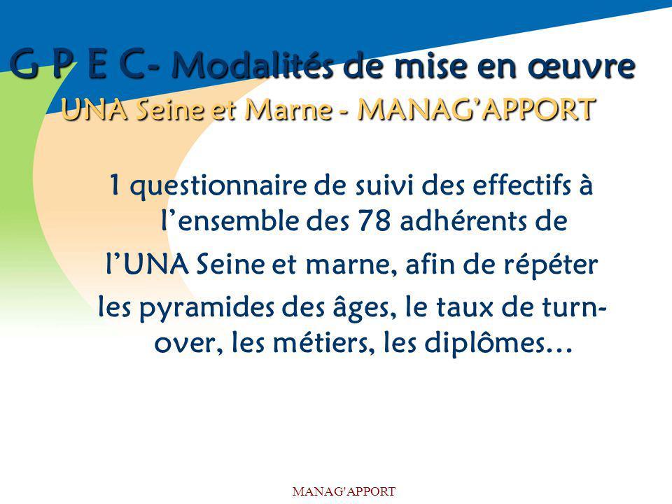MANAG'APPORT G P E C- Modalités de mise en œuvre UNA Seine et Marne - MANAGAPPORT 1 questionnaire de suivi des effectifs à lensemble des 78 adhérents