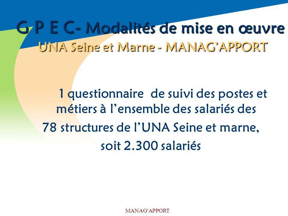 MANAG'APPORT G P E C- Modalités de mise en œuvre UNA Seine et Marne - MANAGAPPORT 1 questionnaire de suivi des postes et métiers à lensemble des salar