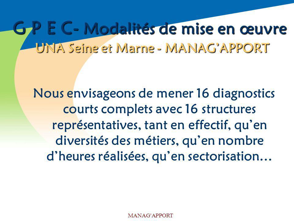 MANAG'APPORT G P E C- Modalités de mise en œuvre UNA Seine et Marne - MANAGAPPORT Nous envisageons de mener 16 diagnostics courts complets avec 16 str
