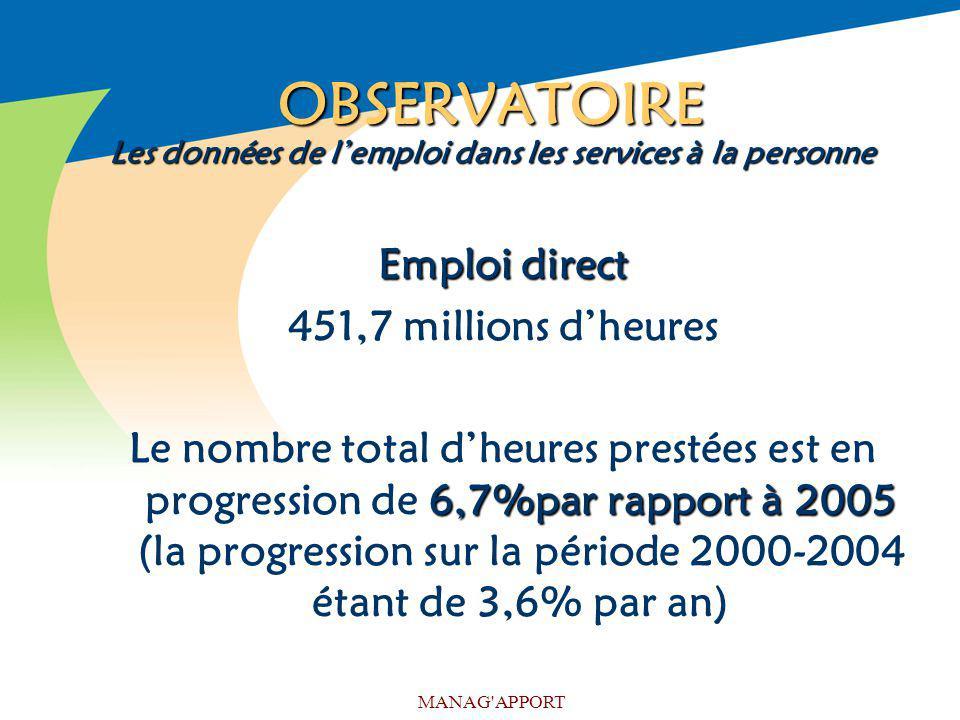 MANAG'APPORT OBSERVATOIRE Les données de lemploi dans les services à la personne Emploi direct 451,7 millions dheures 6,7%par rapport à 2005 Le nombre