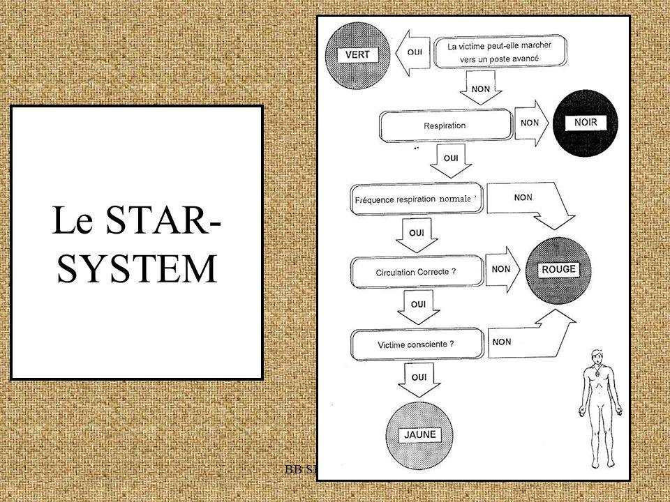 BB SRI Gembloux Le STAR- SYSTEM normale