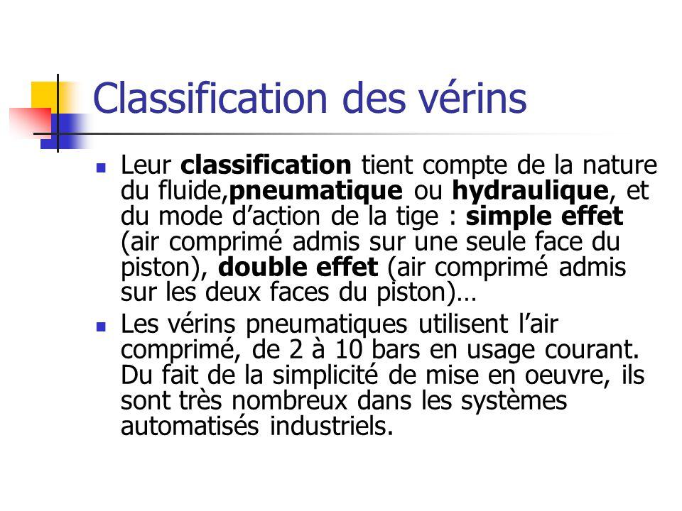Classification des vérins Leur classification tient compte de la nature du fluide,pneumatique ou hydraulique, et du mode daction de la tige : simple e
