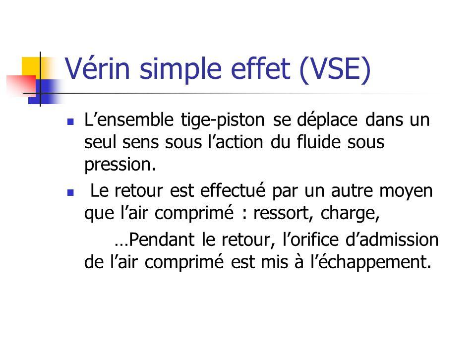 Vérin simple effet (VSE) Lensemble tige-piston se déplace dans un seul sens sous laction du fluide sous pression. Le retour est effectué par un autre