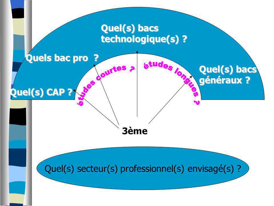 3ème Quel(s) secteur(s) professionnel(s) envisagé(s) ? Quel(s) CAP ? Quels bac pro ? Quel(s) bacs généraux ? Quel(s) bacs technologique(s) ?