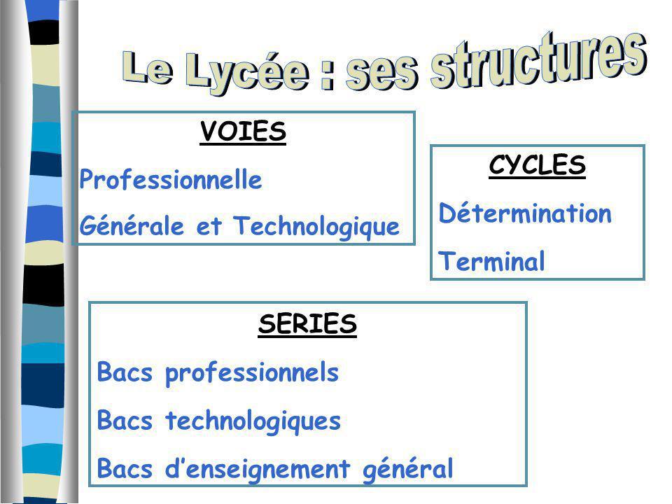 VOIES Professionnelle Générale et Technologique CYCLES Détermination Terminal SERIES Bacs professionnels Bacs technologiques Bacs denseignement généra