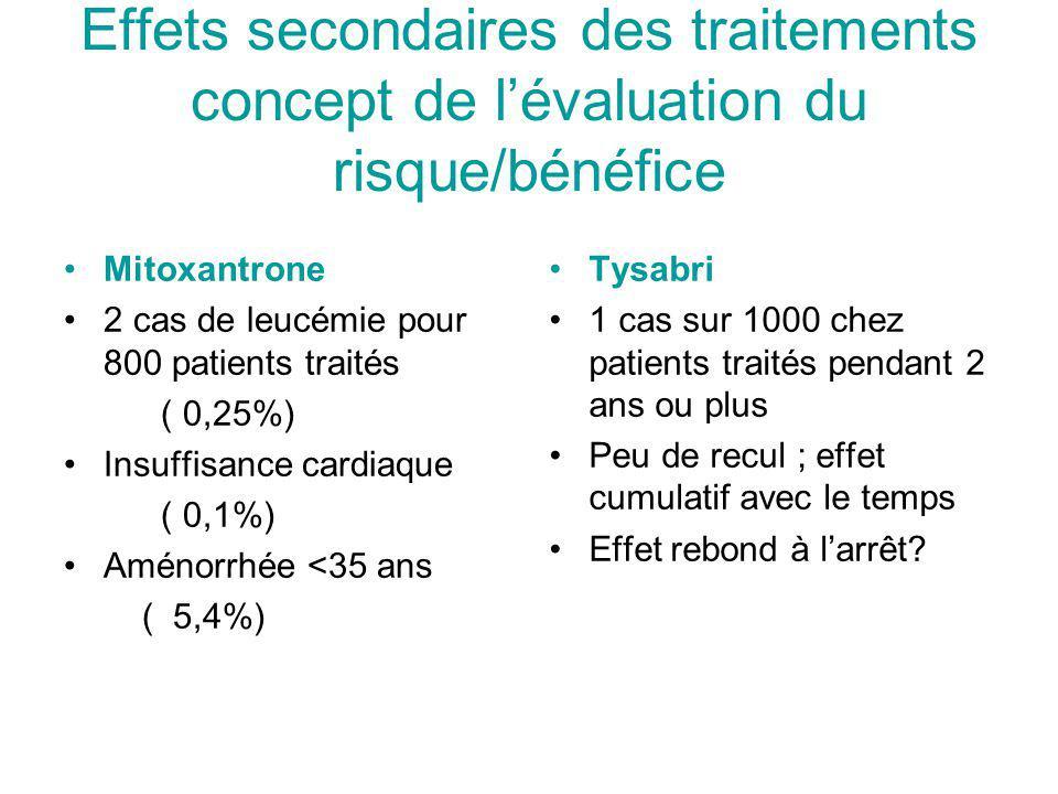 Effets secondaires des traitements concept de lévaluation du risque/bénéfice Mitoxantrone 2 cas de leucémie pour 800 patients traités ( 0,25%) Insuffisance cardiaque ( 0,1%) Aménorrhée <35 ans ( 5,4%) Tysabri 1 cas sur 1000 chez patients traités pendant 2 ans ou plus Peu de recul ; effet cumulatif avec le temps Effet rebond à larrêt?