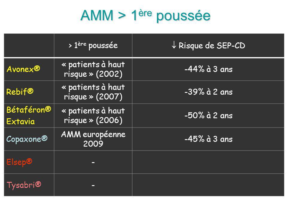 AMM > 1 ère poussée > 1 ère poussée Risque de SEP-CD Avonex® « patients à haut risque » (2002) -44% à 3 ans Rebif® « patients à haut risque » (2007) -39% à 2 ans Bétaféron® Extavia « patients à haut risque » (2006) -50% à 2 ans Copaxone® AMM européenne 2009 -45% à 3 ans Elsep®- Tysabri®-