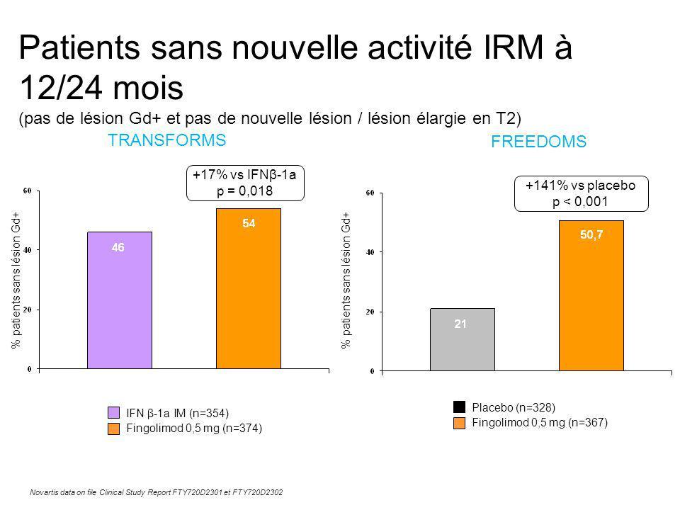 Patients sans nouvelle activité IRM à 12/24 mois (pas de lésion Gd+ et pas de nouvelle lésion / lésion élargie en T2) FREEDOMS TRANSFORMS Novartis data on file Clinical Study Report FTY720D2301 et FTY720D2302 IFN β-1a IM (n=354) Fingolimod 0,5 mg (n=374) Placebo (n=328) Fingolimod 0,5 mg (n=367) % patients sans lésion Gd+ +17% vs IFNβ-1a p = 0,018 +141% vs placebo p < 0,001 % patients sans lésion Gd+