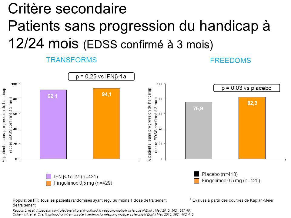 Critère secondaire Patients sans progression du handicap à 12/24 mois (EDSS confirmé à 3 mois) FREEDOMS TRANSFORMS Kappos L.