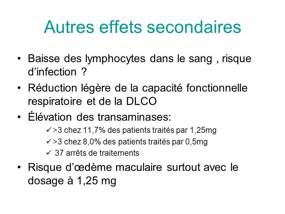 Autres effets secondaires Baisse des lymphocytes dans le sang, risque dinfection .