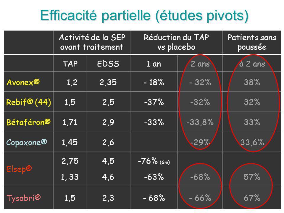 Efficacité partielle (études pivots) Activité de la SEP avant traitement Réduction du TAP vs placebo Patients sans poussée TAPEDSS1 an2 ansà 2 ans Avonex® 1,22,35- 18%- 32%38% Rebif® (44)1,52,5-37%-32%32% Bétaféron®1,712,9-33%-33,8%33% Copaxone®1,452,6-29%33,6% Elsep® 2,75 1, 33 4,5 4,6 -76% (6m) -63%-68%57% Tysabri®1,52,3- 68%- 66%67%