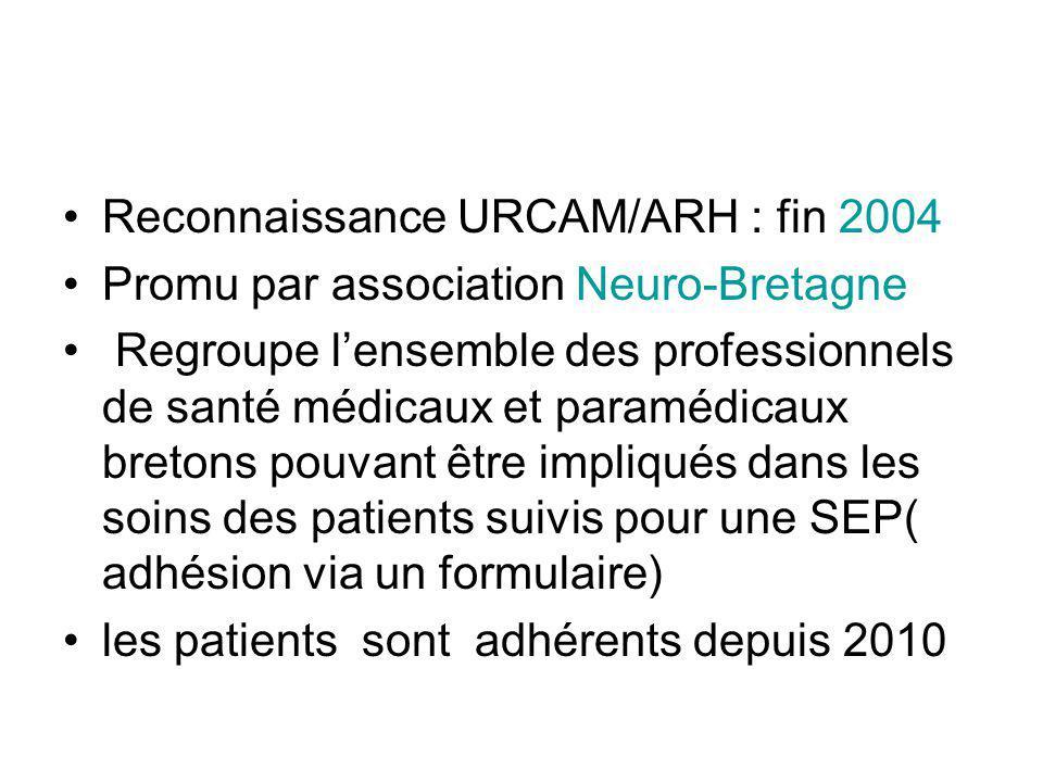 Reconnaissance URCAM/ARH : fin 2004 Promu par association Neuro-Bretagne Regroupe lensemble des professionnels de santé médicaux et paramédicaux bretons pouvant être impliqués dans les soins des patients suivis pour une SEP( adhésion via un formulaire) les patients sont adhérents depuis 2010