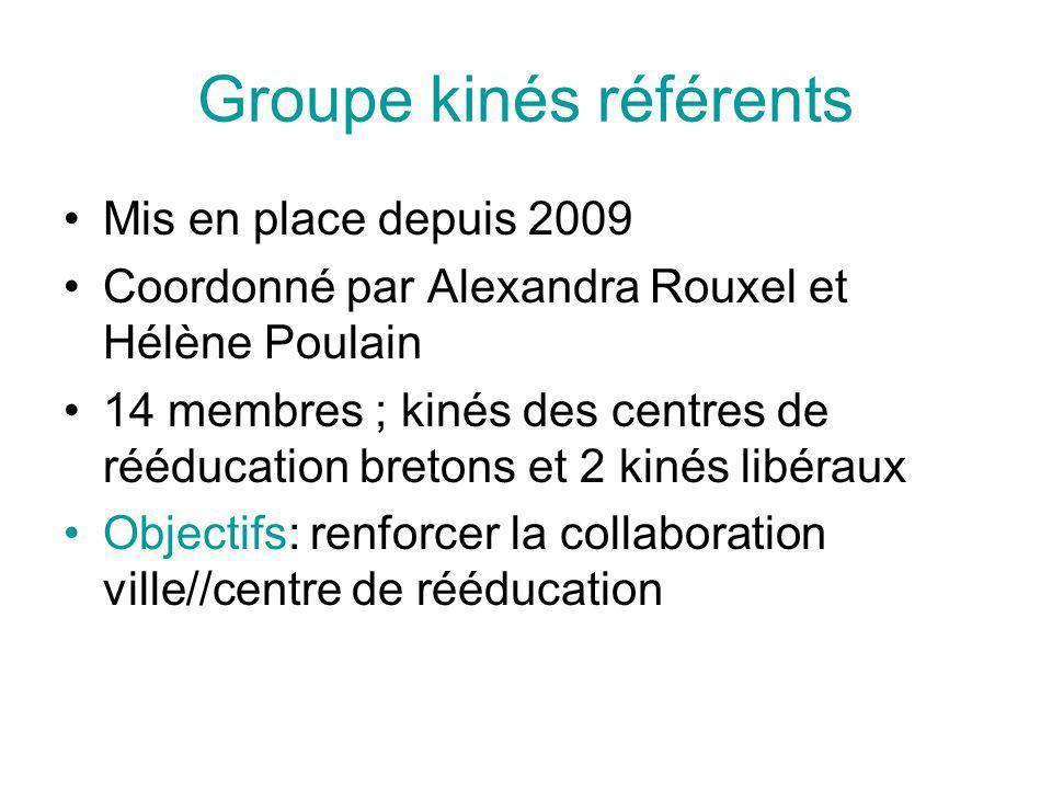 Groupe kinés référents Mis en place depuis 2009 Coordonné par Alexandra Rouxel et Hélène Poulain 14 membres ; kinés des centres de rééducation bretons et 2 kinés libéraux Objectifs: renforcer la collaboration ville//centre de rééducation