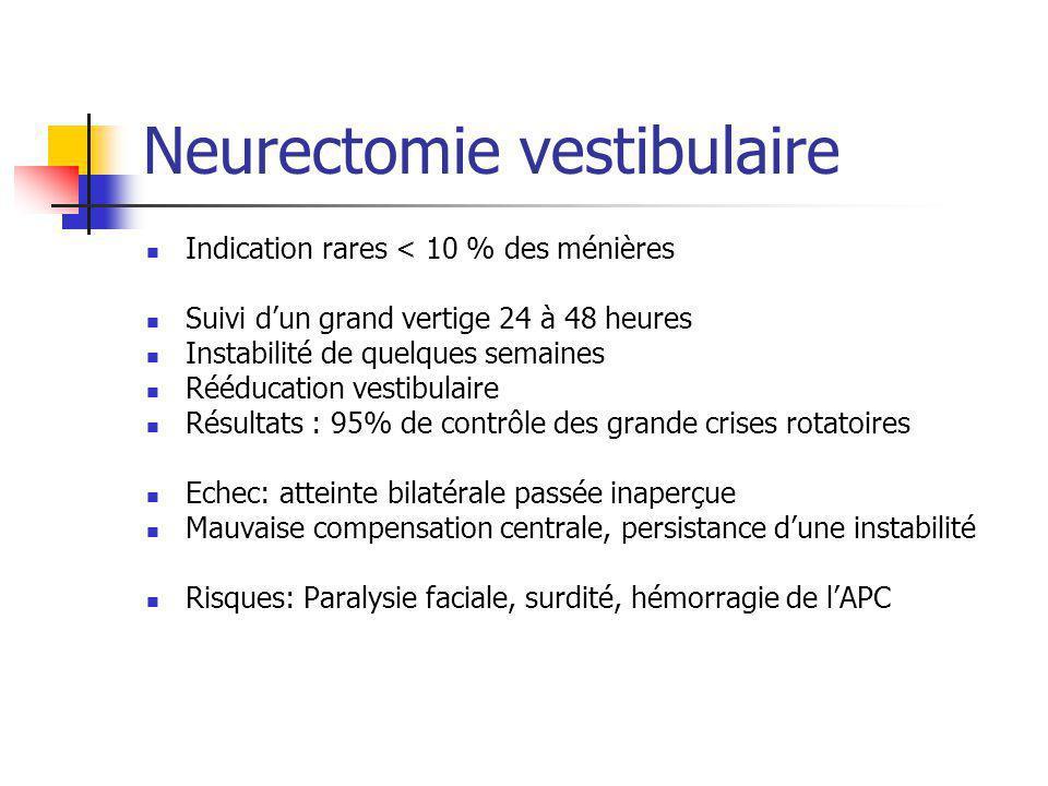 Indication rares < 10 % des ménières Suivi dun grand vertige 24 à 48 heures Instabilité de quelques semaines Rééducation vestibulaire Résultats : 95%
