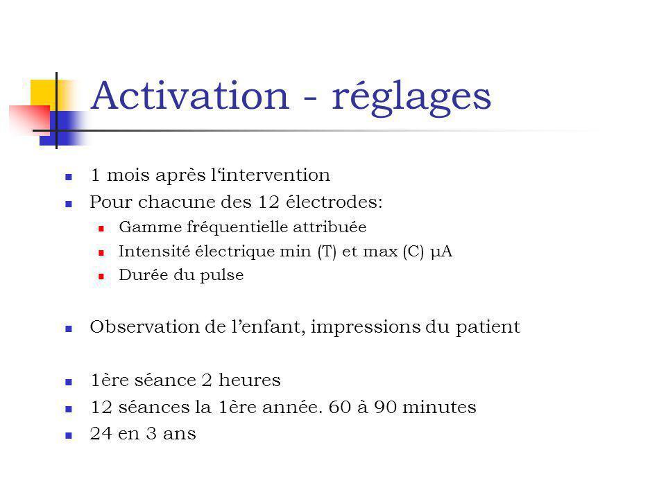 Activation - réglages 1 mois après lintervention Pour chacune des 12 électrodes: Gamme fréquentielle attribuée Intensité électrique min (T) et max (C)