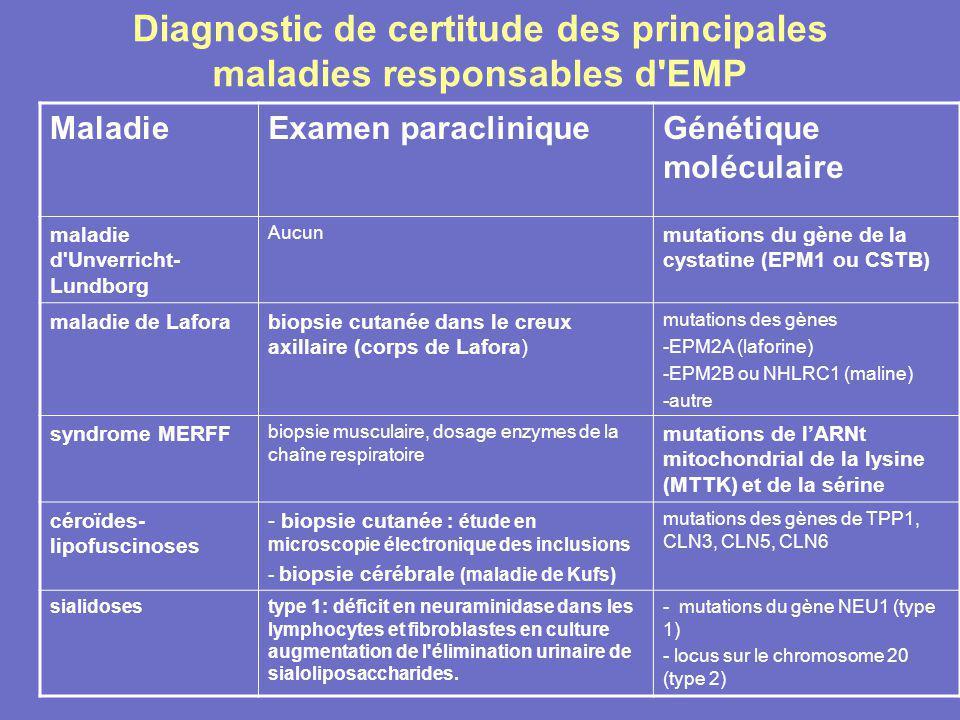 Diagnostic de certitude des principales maladies responsables d'EMP MaladieExamen paracliniqueGénétique moléculaire maladie d'Unverricht- Lundborg Auc