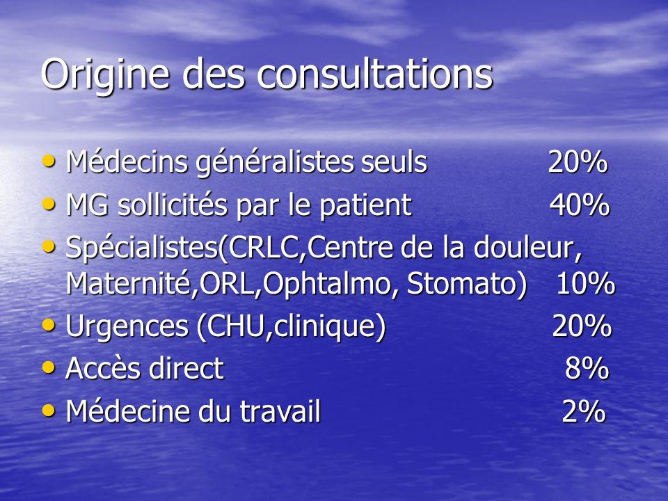 Origine des consultations Médecins généralistes seuls 20% Médecins généralistes seuls 20% MG sollicités par le patient 40% MG sollicités par le patien