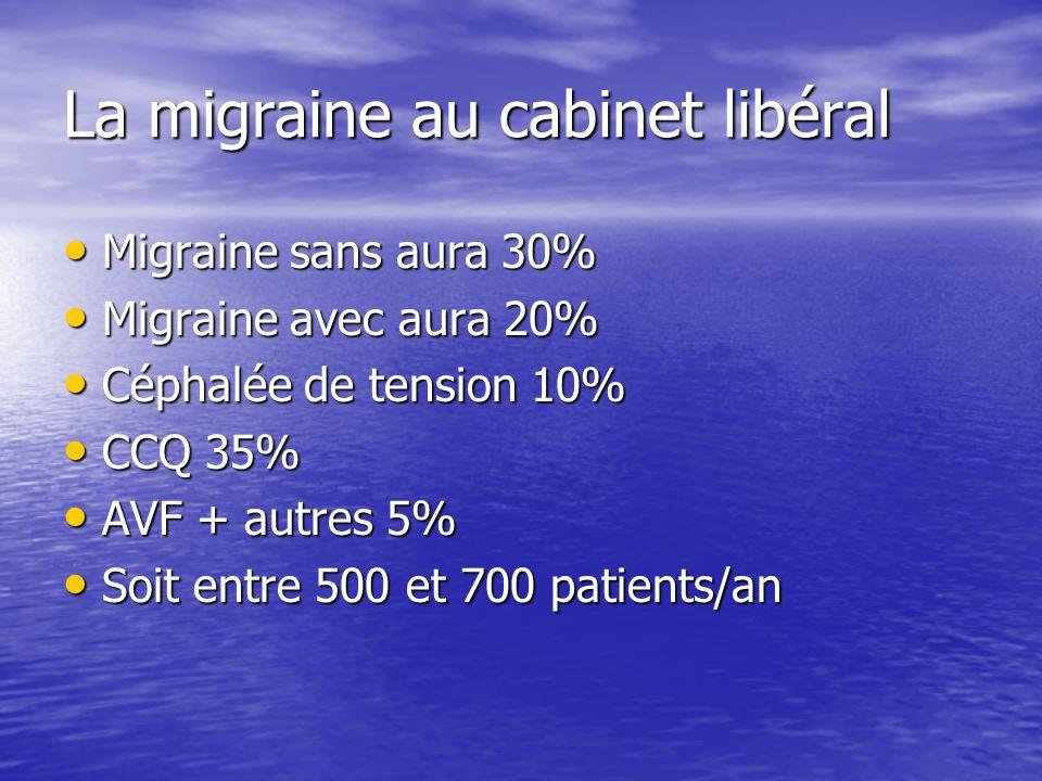 La migraine au cabinet libéral Migraine sans aura 30% Migraine sans aura 30% Migraine avec aura 20% Migraine avec aura 20% Céphalée de tension 10% Cép