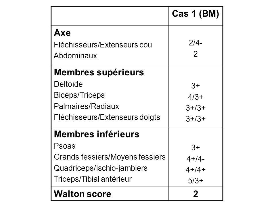 Cas 1 (BM) Axe Fléchisseurs/Extenseurs cou Abdominaux 2/4- 2 Membres supérieurs Deltoïde Biceps/Triceps Palmaires/Radiaux Fléchisseurs/Extenseurs doig