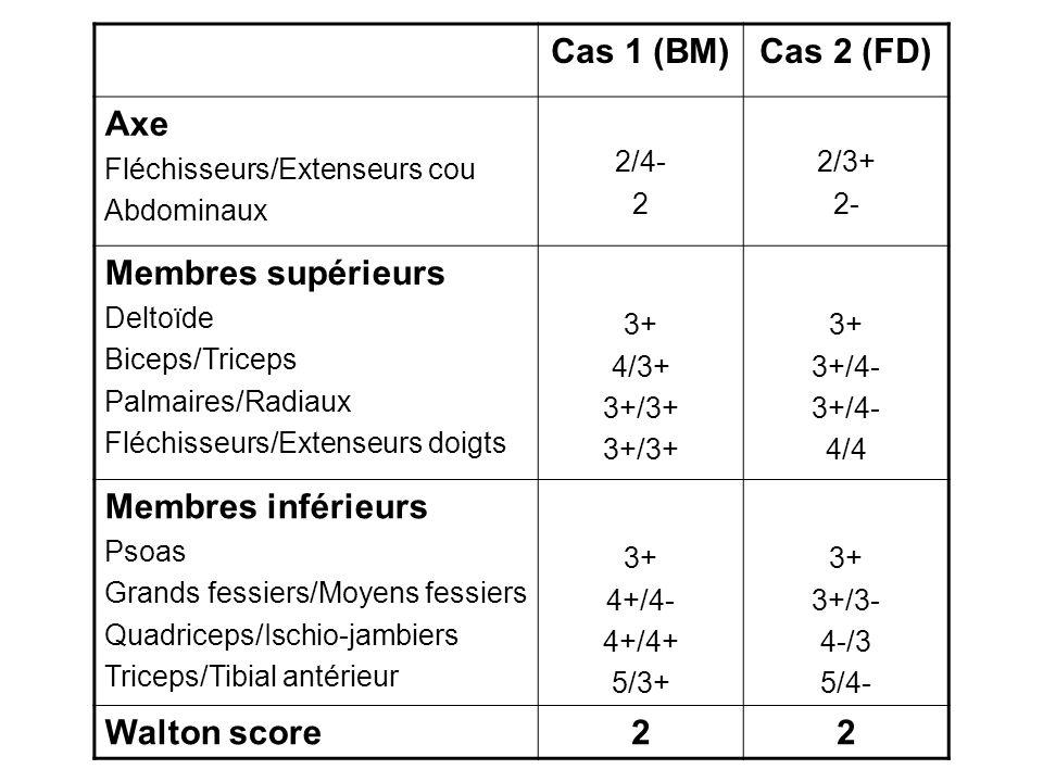 Cas 1 (BM)Cas 2 (FD) Axe Fléchisseurs/Extenseurs cou Abdominaux 2/4- 2 2/3+ 2- Membres supérieurs Deltoïde Biceps/Triceps Palmaires/Radiaux Fléchisseu