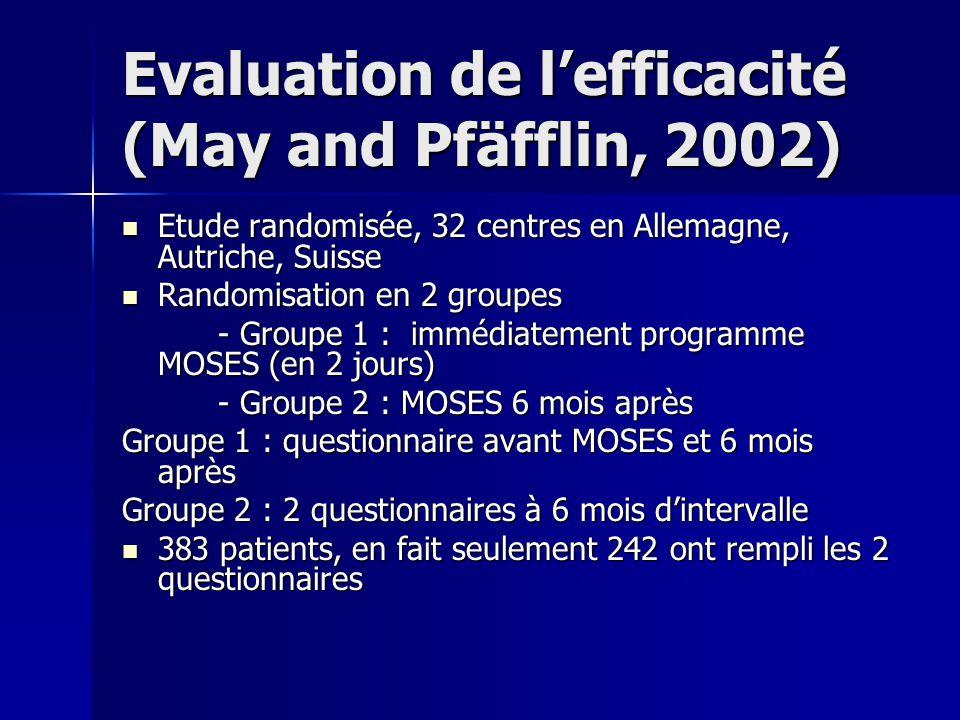 Evaluation de lefficacité (May and Pfäfflin, 2002) Etude randomisée, 32 centres en Allemagne, Autriche, Suisse Etude randomisée, 32 centres en Allemag