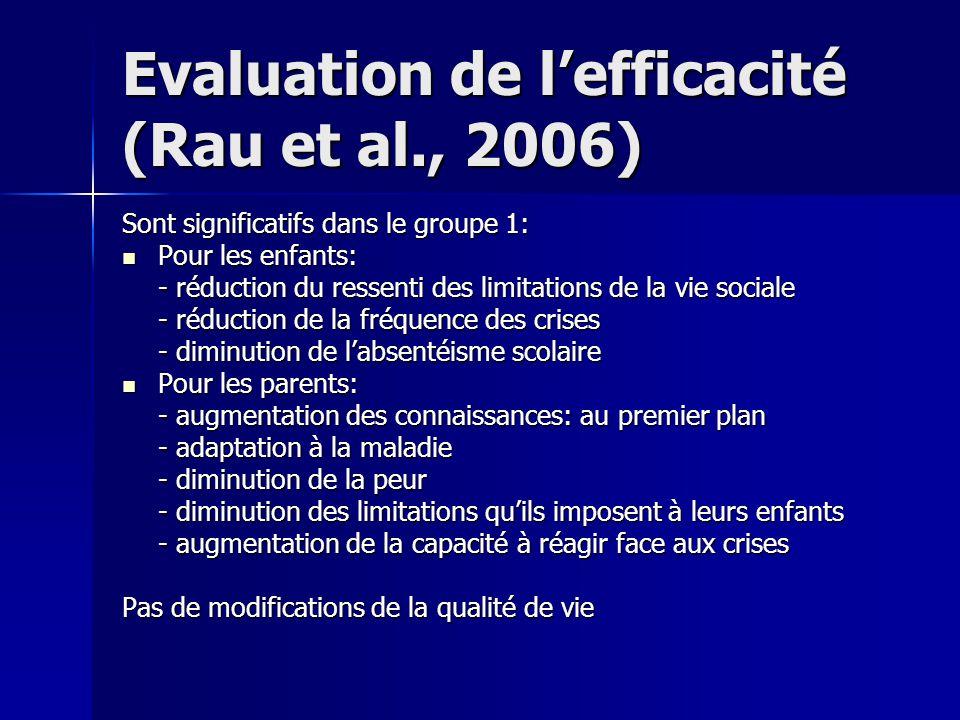 Evaluation de lefficacité (Rau et al., 2006) Sont significatifs dans le groupe 1: Pour les enfants: Pour les enfants: - réduction du ressenti des limi