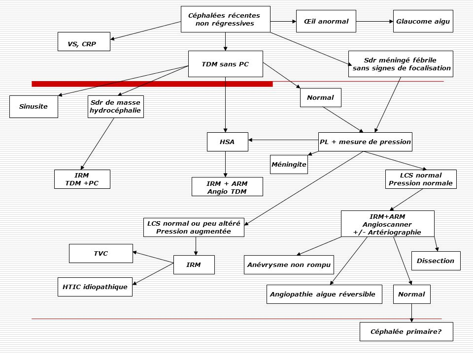 Céphalées récentes non régressives Glaucome aigu TDM sans PC Sdr méningé fébrile sans signes de focalisation VS, CRP IRM HTIC idiopathique TVC Œil ano