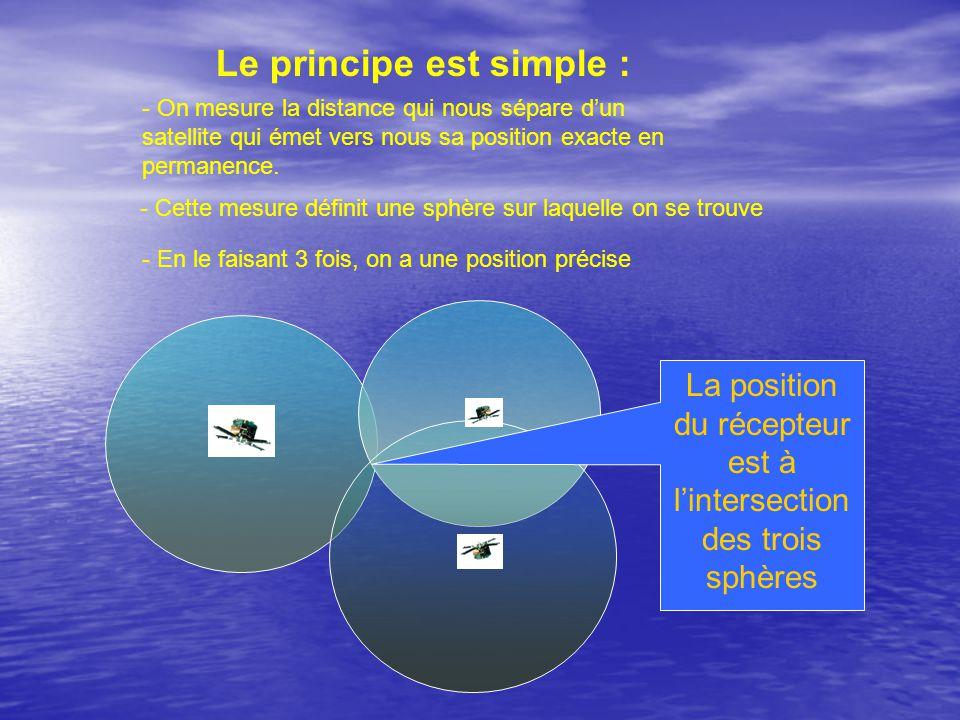 La position du récepteur est à lintersection des trois sphères Le principe est simple : - On mesure la distance qui nous sépare dun satellite qui émet vers nous sa position exacte en permanence.