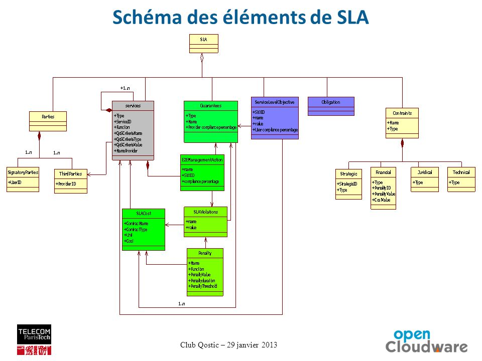 Club Qostic – 29 janvier 2013 Schéma des éléments de SLA