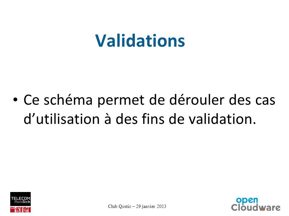 Club Qostic – 29 janvier 2013 Validations Ce schéma permet de dérouler des cas dutilisation à des fins de validation.