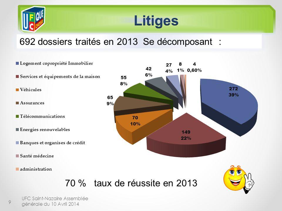 9 UFC Saint-Nazaire Assemblée générale du 10 Avril 2014 70 % taux de réussite en 2013 692 dossiers traités en 2013 Se décomposant :