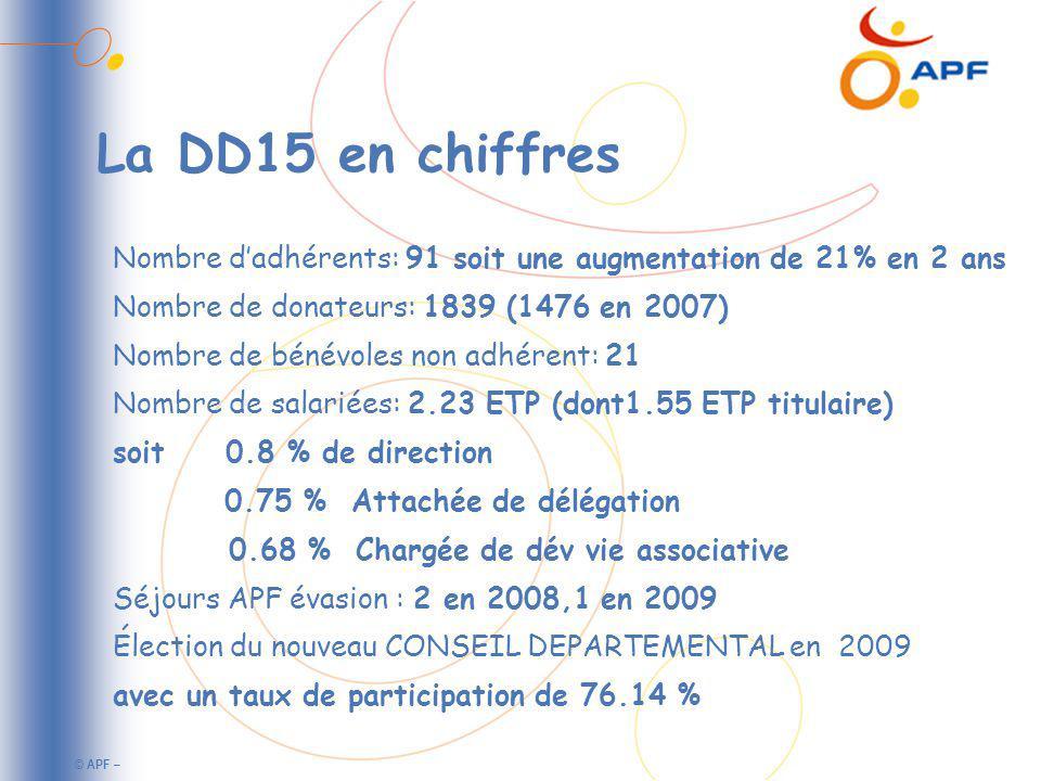 © APF – La DD15 en chiffres Nombre dadhérents: 91 soit une augmentation de 21% en 2 ans Nombre de donateurs: 1839 (1476 en 2007) Nombre de bénévoles non adhérent: 21 Nombre de salariées: 2.23 ETP (dont1.55 ETP titulaire) soit 0.8 % de direction 0.75 % Attachée de délégation 0.68 % Chargée de dév vie associative Séjours APF évasion : 2 en 2008,1 en 2009 Élection du nouveau CONSEIL DEPARTEMENTAL en 2009 avec un taux de participation de 76.14 %