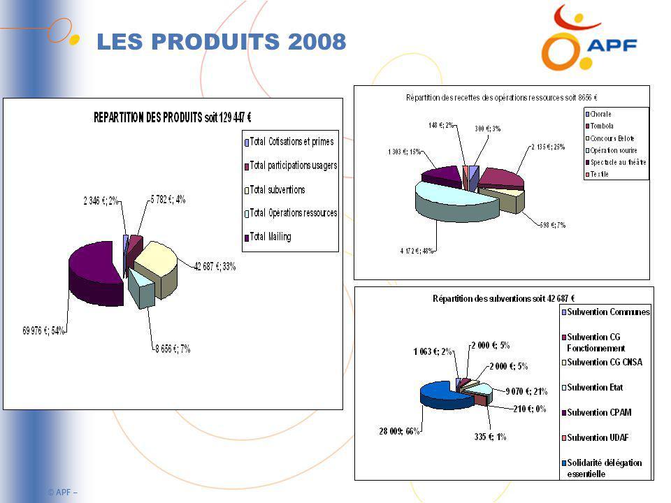 © APF – LES PRODUITS 2008